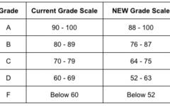 The updated school grading scale